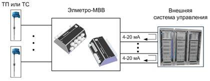 Многоканальный нормирующий преобразователь на базе ЭлМетро-МВВ
