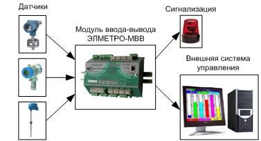 Распределительная система сбора данных на базе ЭлМетро-МВВ
